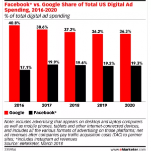 Google and Facebook Ad Market Share